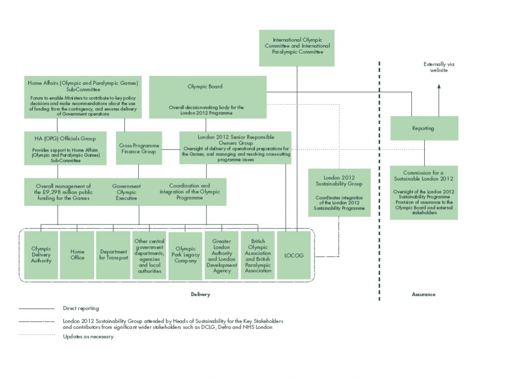 London 2012 Sustainability Reporting structure